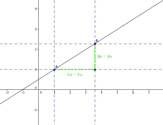 Calcul Du Coefficient Directeur Equations De Droites