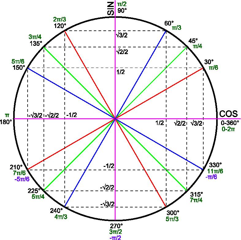 Valeurs Particulieres Trigonometrie
